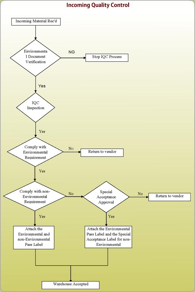 quality control - shenzhen feiyang protech corp., ltd. quality flow diagram